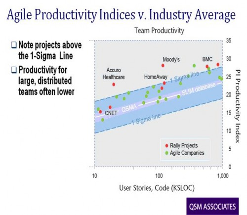 Agile Productivity Indices v. Industry Average