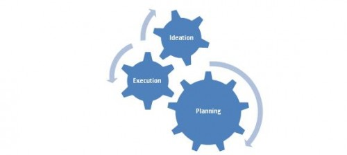 Figure 2: A Possible Flow in Test-Driven Business