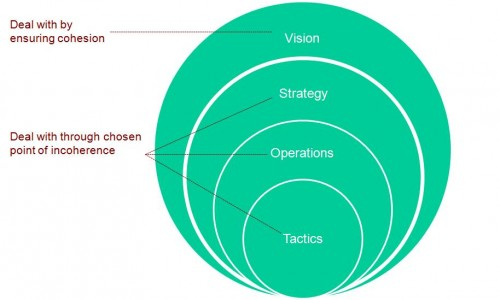 Tactics_Operations_Strategy_Vision_II