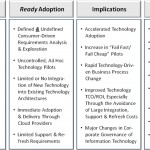 Defined vs Ready Technology Adoption — The Future is Now (and Forever)