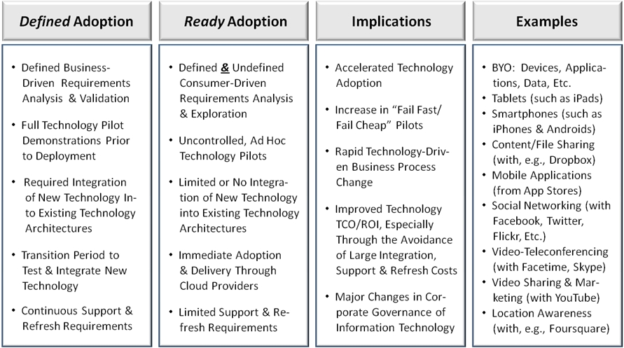 Defined vs. Ready Technology Adoption