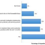 Data-centric Protection and Security: What are the Trends?