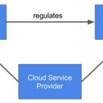 Highly Regulated Industries Can Move to the Cloud