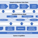 Can conceptual reference models help solve the interoperability crisis?